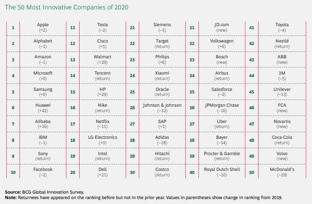 en yenilikçi şirketler 2020